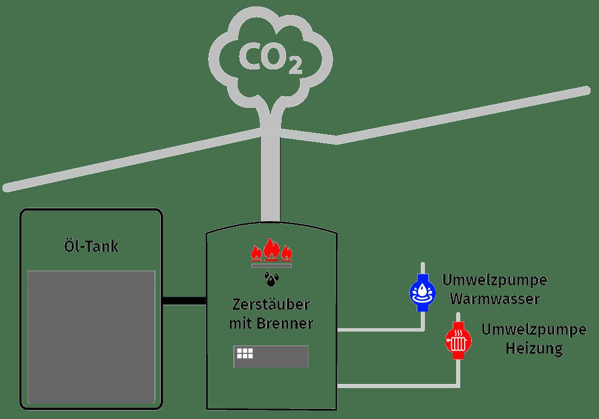 Saier Ulm Funktion Öl Heizung mit Zerstäuber und Brennwerttechnik