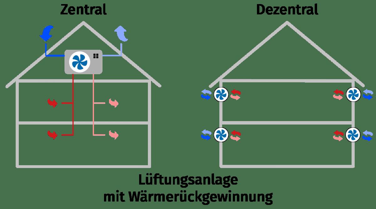 Saier Ulm Funktion Lüftungsanlage mit Wärmerückgewinnung Zentral und Dezentral
