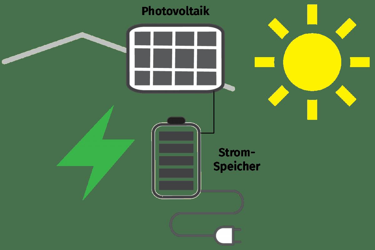 Photovoltaik Ulm Hybrid Regenerativ Funktion