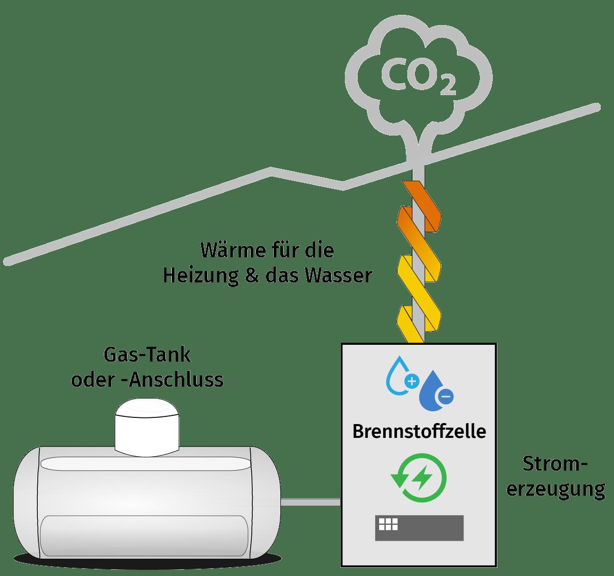 Saier Ulm Funktionsweise der Brennstoffzellen Heizung