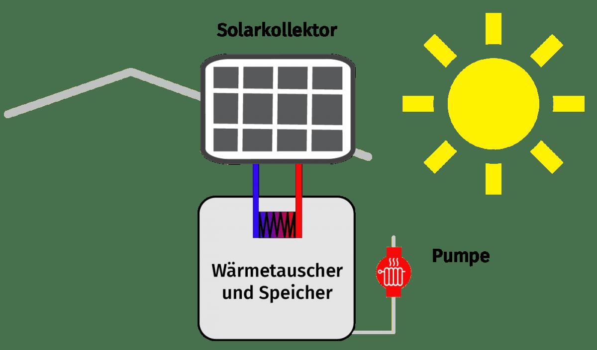 Solarkollektor Heizung Ulm Hybrid Regenerativ Funktion